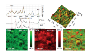 PiFM and FTIR Spectra of Solar Cell featured in Nature Communications