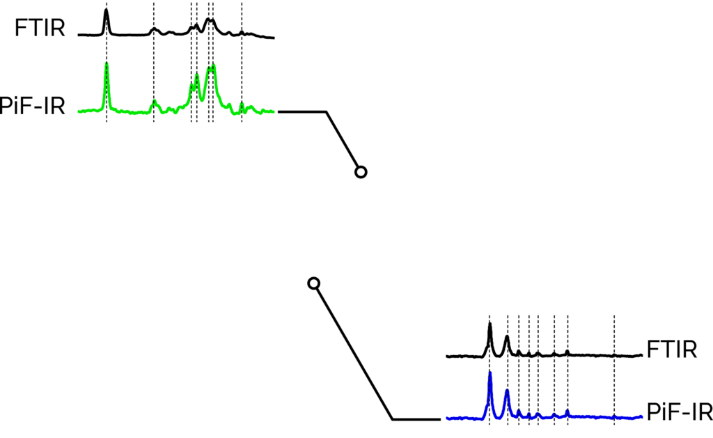 PiF-IR spectra compared to FTIR spectra over AFM topography