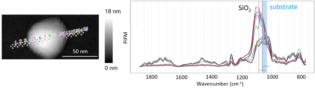 Image of nano IR (FTIR) spectra taken on silica nano particle
