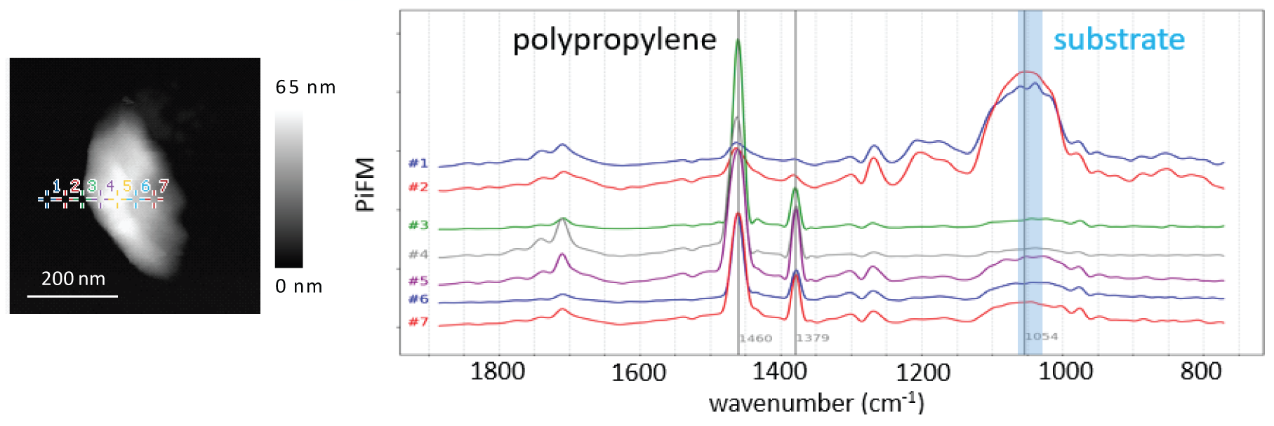 Image of nano IR (FTIR) spectra taken on polypropylene nano particle