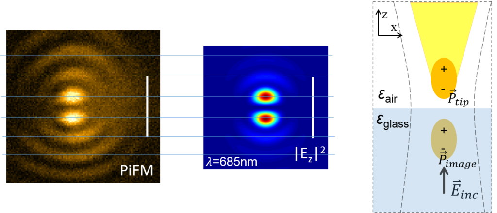 PiFM visualization of z-component of gaussian focus on glass