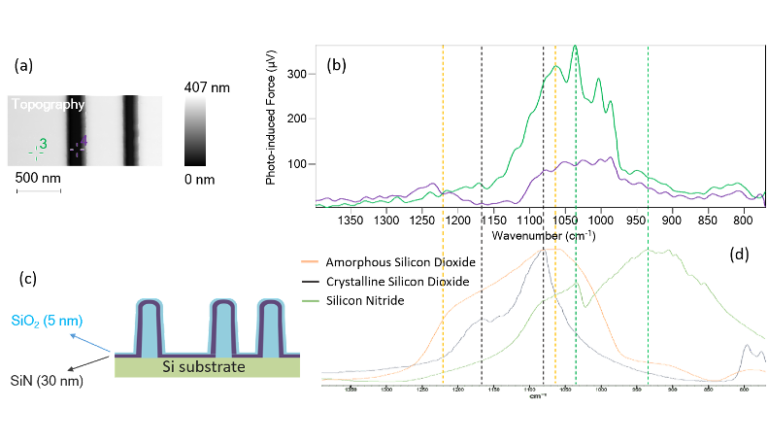 Fig 1 - PiFM Applications to Atomic-level Processing - App Notes on PiFM