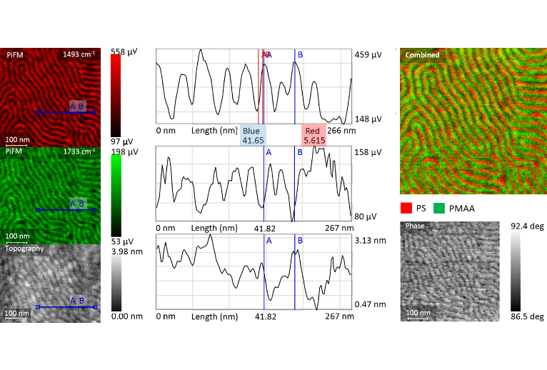 Fig 1 - Spatial Resolution of PiFM - App Notes on PiFM