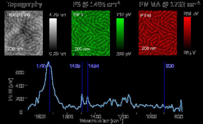 Fig 2 - Study of Organic-Inorganic Composite via PiFM - App Notes on PiFM
