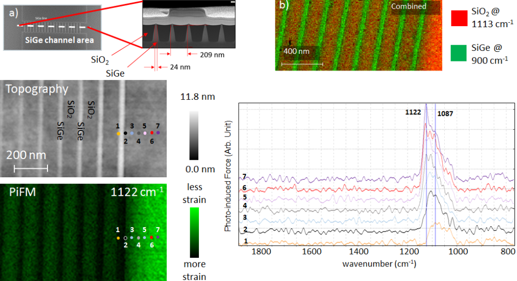 PiFM mapping of local strain in silicon.