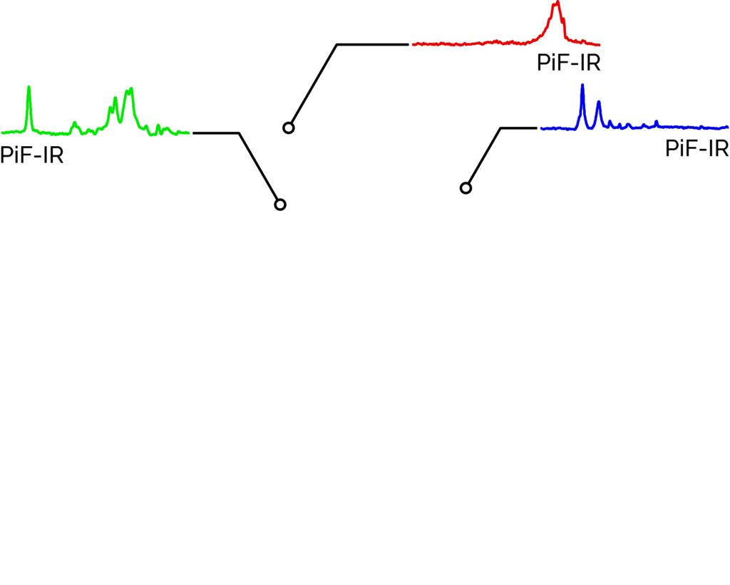 PiF-IR local point spectra