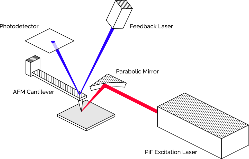 AFM cantilever and feedback laser with PiF excitation laser