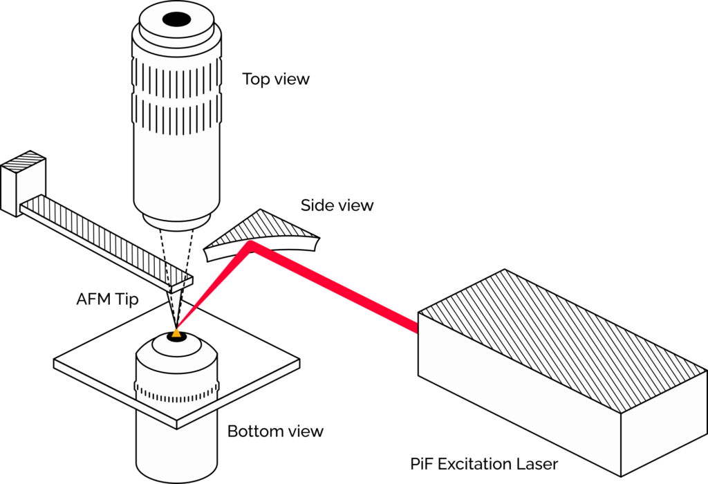 PiFM diagram with AFM tip, parabolic mirror, and top plus bottom objectives